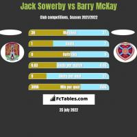 Jack Sowerby vs Barry McKay h2h player stats