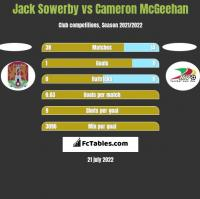 Jack Sowerby vs Cameron McGeehan h2h player stats