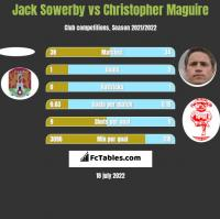 Jack Sowerby vs Christopher Maguire h2h player stats
