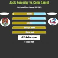 Jack Sowerby vs Colin Daniel h2h player stats