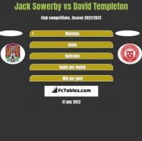 Jack Sowerby vs David Templeton h2h player stats