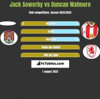 Jack Sowerby vs Duncan Watmore h2h player stats