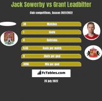 Jack Sowerby vs Grant Leadbitter h2h player stats