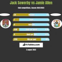 Jack Sowerby vs Jamie Allen h2h player stats