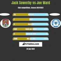 Jack Sowerby vs Joe Ward h2h player stats