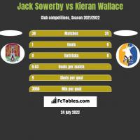 Jack Sowerby vs Kieran Wallace h2h player stats