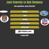 Jack Sowerby vs Kyle Dempsey h2h player stats