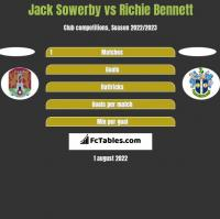 Jack Sowerby vs Richie Bennett h2h player stats