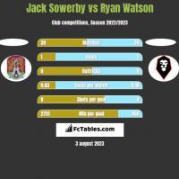 Jack Sowerby vs Ryan Watson h2h player stats