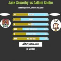 Jack Sowerby vs Callum Cooke h2h player stats