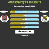 Jack Sowerby vs Joe Sbarra h2h player stats