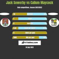 Jack Sowerby vs Callum Maycock h2h player stats