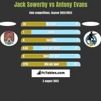 Jack Sowerby vs Antony Evans h2h player stats