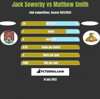Jack Sowerby vs Matthew Smith h2h player stats