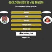 Jack Sowerby vs Jay Matete h2h player stats