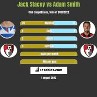 Jack Stacey vs Adam Smith h2h player stats