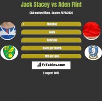 Jack Stacey vs Aden Flint h2h player stats