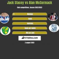 Jack Stacey vs Alan McCormack h2h player stats