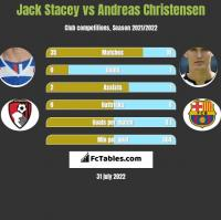 Jack Stacey vs Andreas Christensen h2h player stats