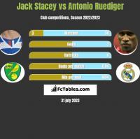 Jack Stacey vs Antonio Ruediger h2h player stats