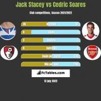 Jack Stacey vs Cedric Soares h2h player stats
