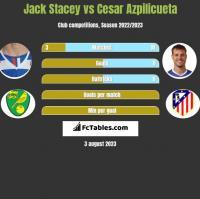Jack Stacey vs Cesar Azpilicueta h2h player stats
