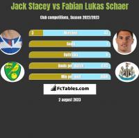 Jack Stacey vs Fabian Lukas Schaer h2h player stats