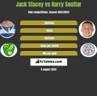 Jack Stacey vs Harry Souttar h2h player stats