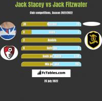 Jack Stacey vs Jack Fitzwater h2h player stats