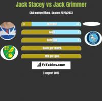Jack Stacey vs Jack Grimmer h2h player stats