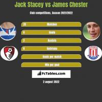 Jack Stacey vs James Chester h2h player stats