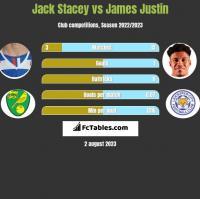 Jack Stacey vs James Justin h2h player stats