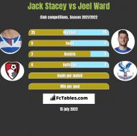 Jack Stacey vs Joel Ward h2h player stats