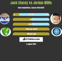 Jack Stacey vs Jordan Willis h2h player stats