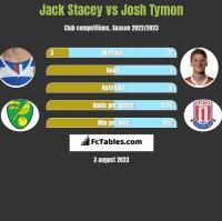 Jack Stacey vs Josh Tymon h2h player stats
