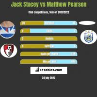 Jack Stacey vs Matthew Pearson h2h player stats