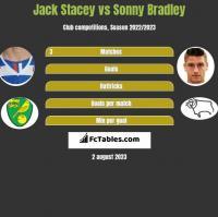 Jack Stacey vs Sonny Bradley h2h player stats