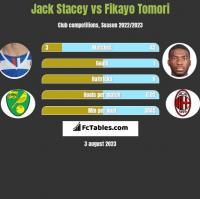Jack Stacey vs Fikayo Tomori h2h player stats