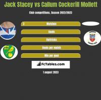 Jack Stacey vs Callum Cockerill Mollett h2h player stats