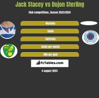 Jack Stacey vs Dujon Sterling h2h player stats