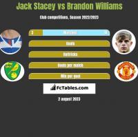 Jack Stacey vs Brandon Williams h2h player stats