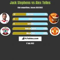 Jack Stephens vs Alex Telles h2h player stats