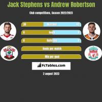 Jack Stephens vs Andrew Robertson h2h player stats