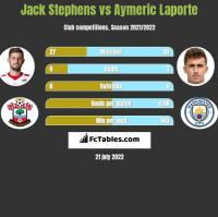 Jack Stephens vs Aymeric Laporte h2h player stats