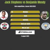 Jack Stephens vs Benjamin Mendy h2h player stats