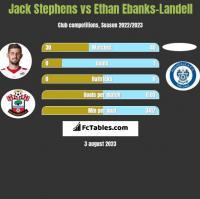 Jack Stephens vs Ethan Ebanks-Landell h2h player stats