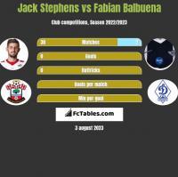 Jack Stephens vs Fabian Balbuena h2h player stats