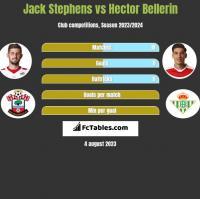 Jack Stephens vs Hector Bellerin h2h player stats