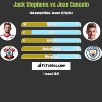 Jack Stephens vs Joao Cancelo h2h player stats