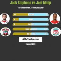 Jack Stephens vs Joel Matip h2h player stats